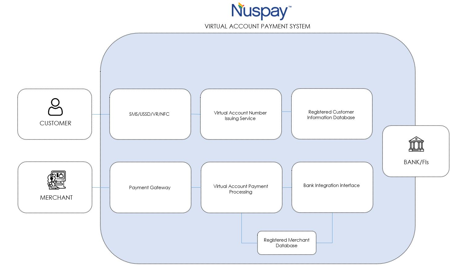 Nuspay Virtual Account Payment System